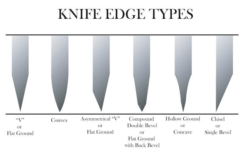 The Definitive Guide to Knife Edges - The Kitchen Professor
