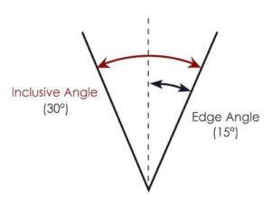 inclusive and edge knife angle diagram