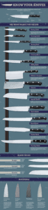 Know Your Knives Knife Infographic